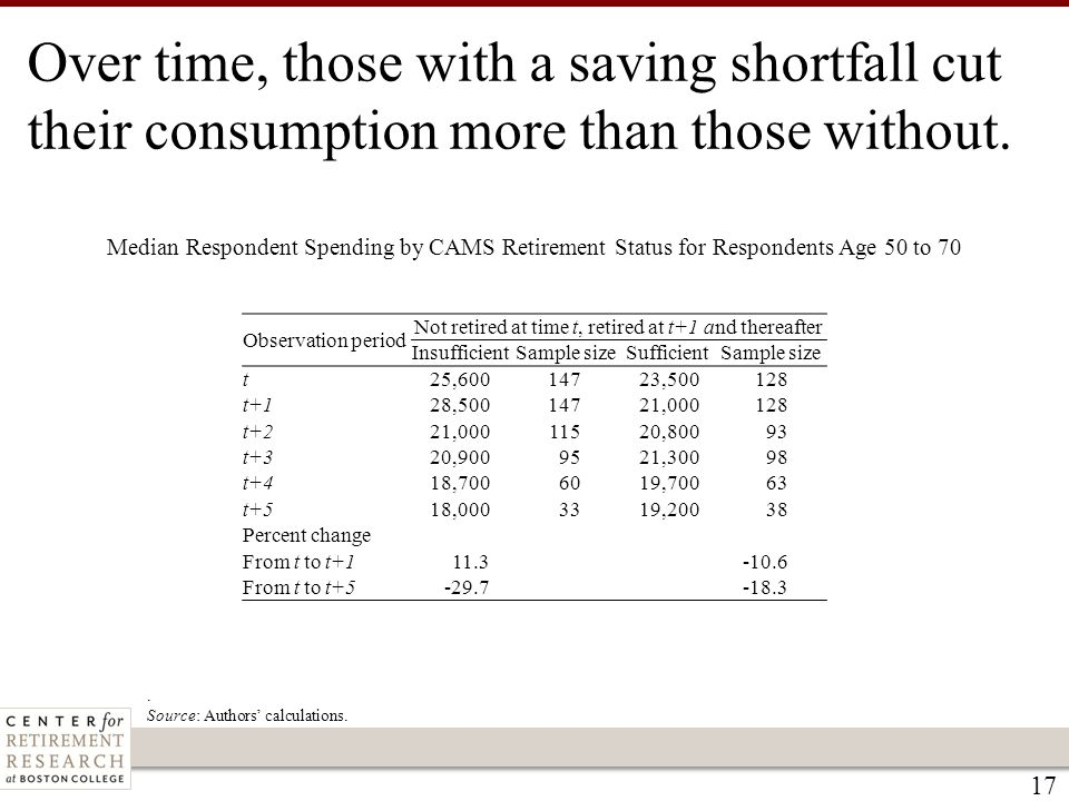 17 Median Respondent Spending by CAMS Retirement Status for Respondents Age 50 to 70. Source: Authors' calculations. Observation period Not retired at