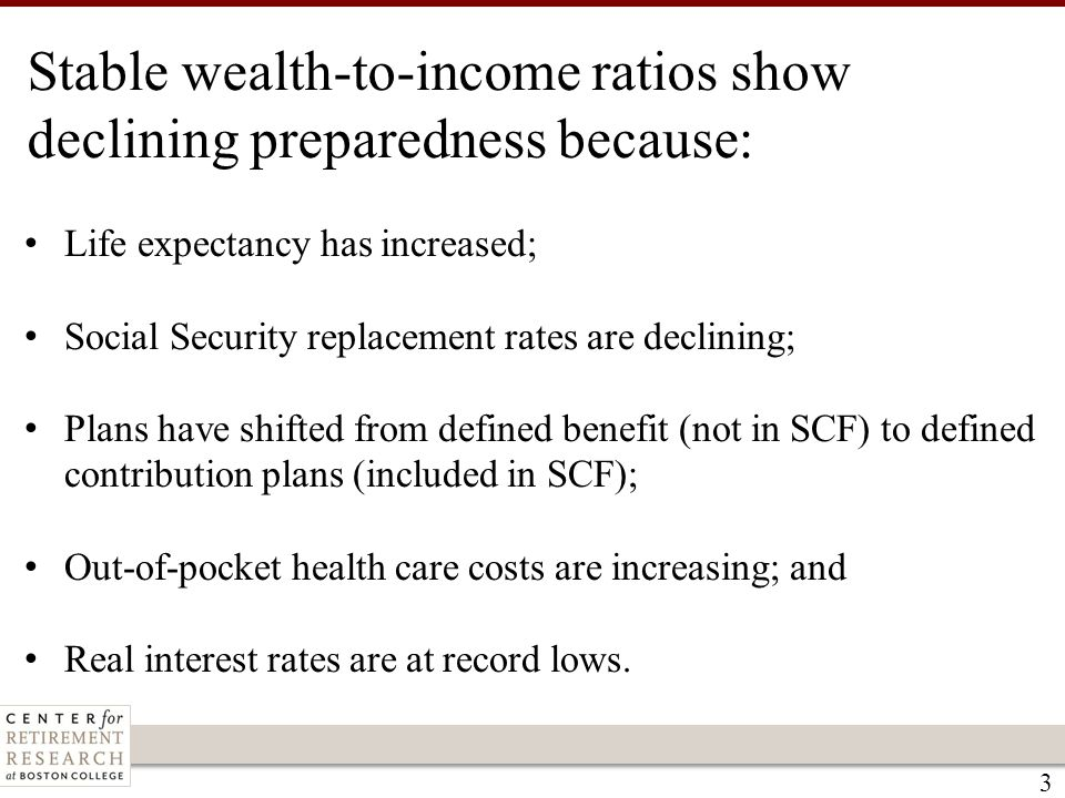 3 Stable wealth-to-income ratios show declining preparedness because: Life expectancy has increased; Social Security replacement rates are declining;