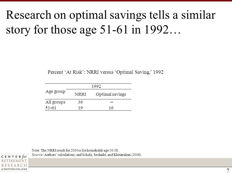 7 Percent 'At Risk': NRRI versus 'Optimal Saving,' 1992 Note: The NRRI result for 2004 is for households age 50-58. Source: Authors' calculations; and