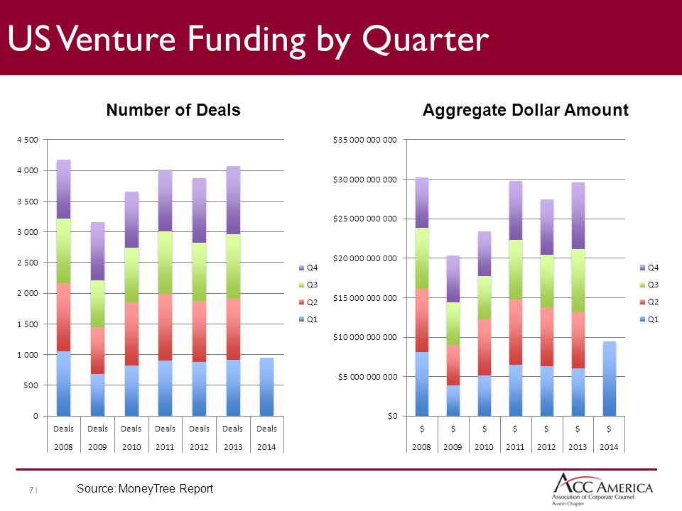 71 US Venture Funding by Quarter Number of DealsAggregate Dollar Amount Source: MoneyTree Report