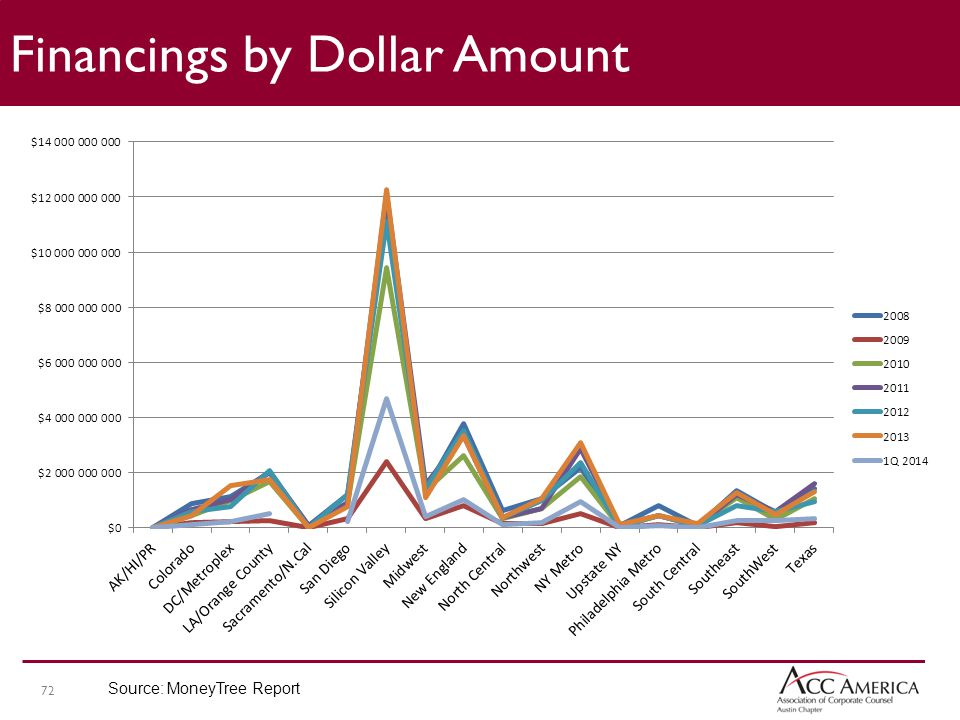 72 Financings by Dollar Amount Source: MoneyTree Report