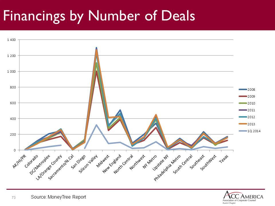 73 Financings by Number of Deals Source: MoneyTree Report