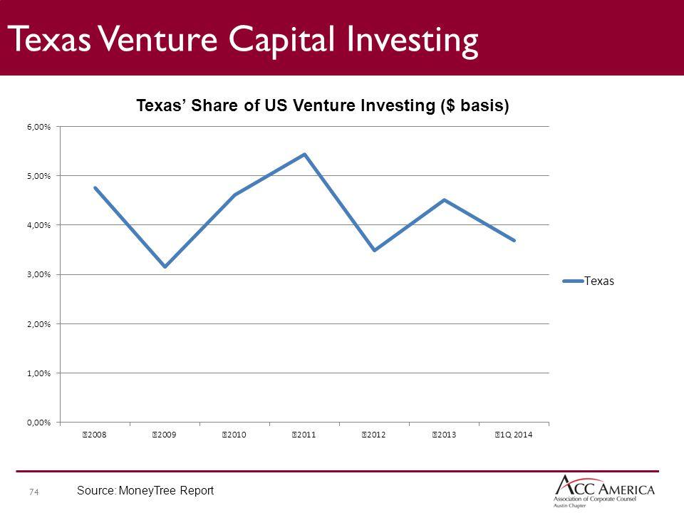 74 Texas Venture Capital Investing Source: MoneyTree Report
