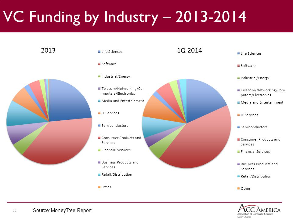 77 VC Funding by Industry – 2013-2014 20131Q 2014 Source: MoneyTree Report