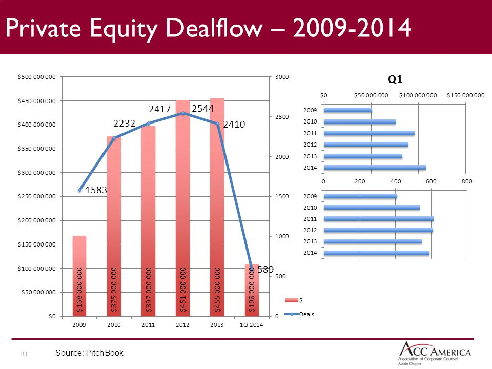 81 Private Equity Dealflow – 2009-2014 Source: PitchBook