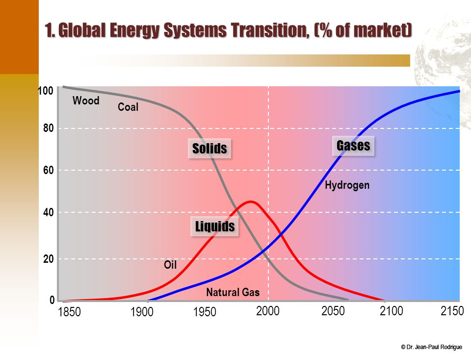 © Dr. Jean-Paul Rodrigue 1. Global Energy Systems Transition, (% of market) 2000 1850 215020502100 19501900 100 80 60 40 20 0 Solids Liquids Gases Woo