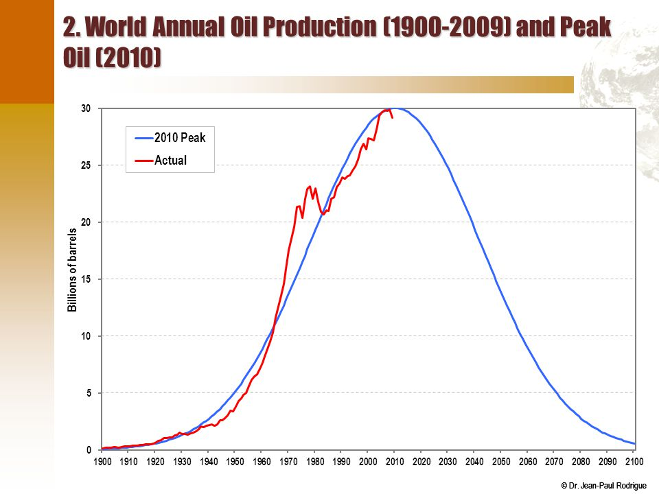 © Dr. Jean-Paul Rodrigue 2. World Annual Oil Production (1900-2009) and Peak Oil (2010)