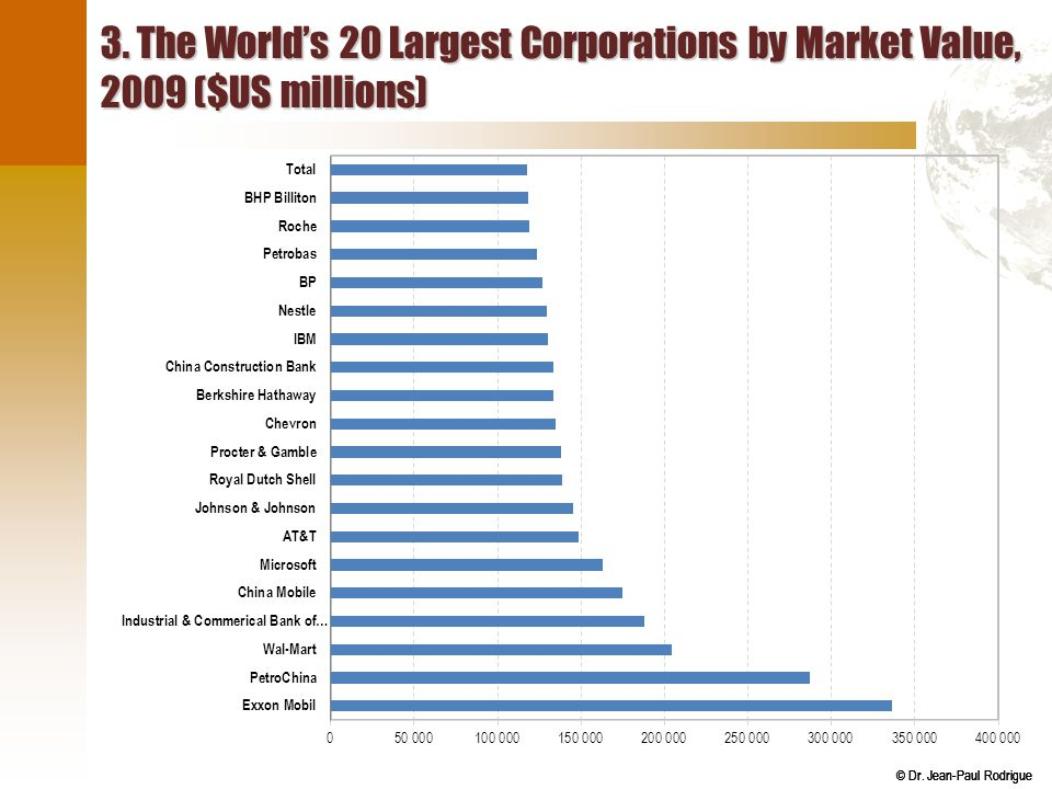 © Dr. Jean-Paul Rodrigue 3. The World's 20 Largest Corporations by Market Value, 2009 ($US millions)
