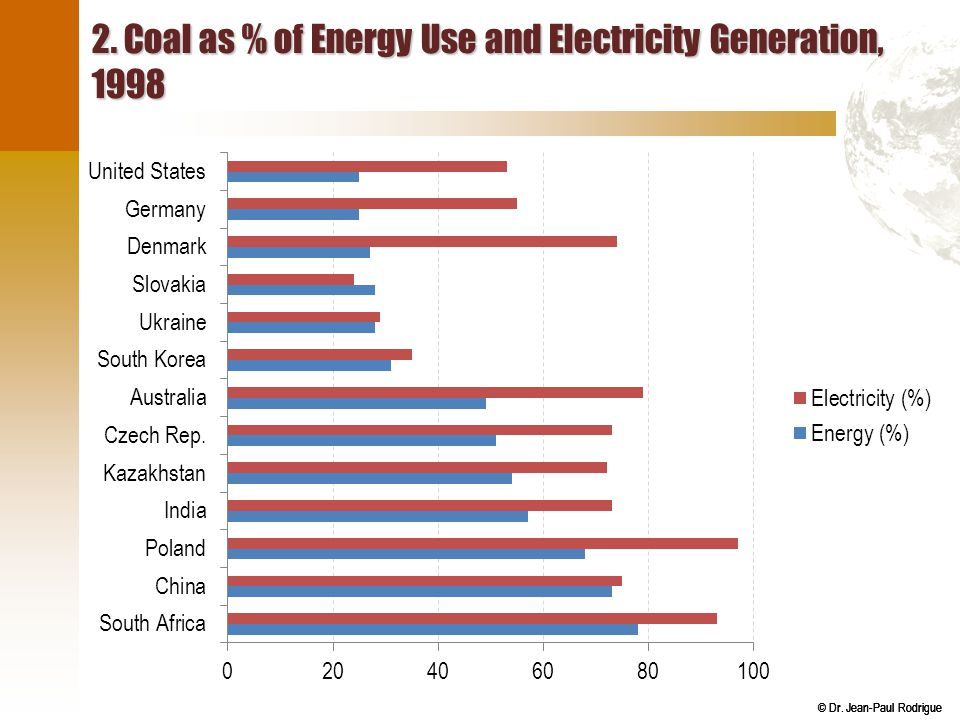 © Dr. Jean-Paul Rodrigue 2. Coal as % of Energy Use and Electricity Generation, 1998
