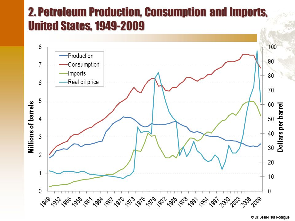 © Dr. Jean-Paul Rodrigue 2. Petroleum Production, Consumption and Imports, United States, 1949-2009