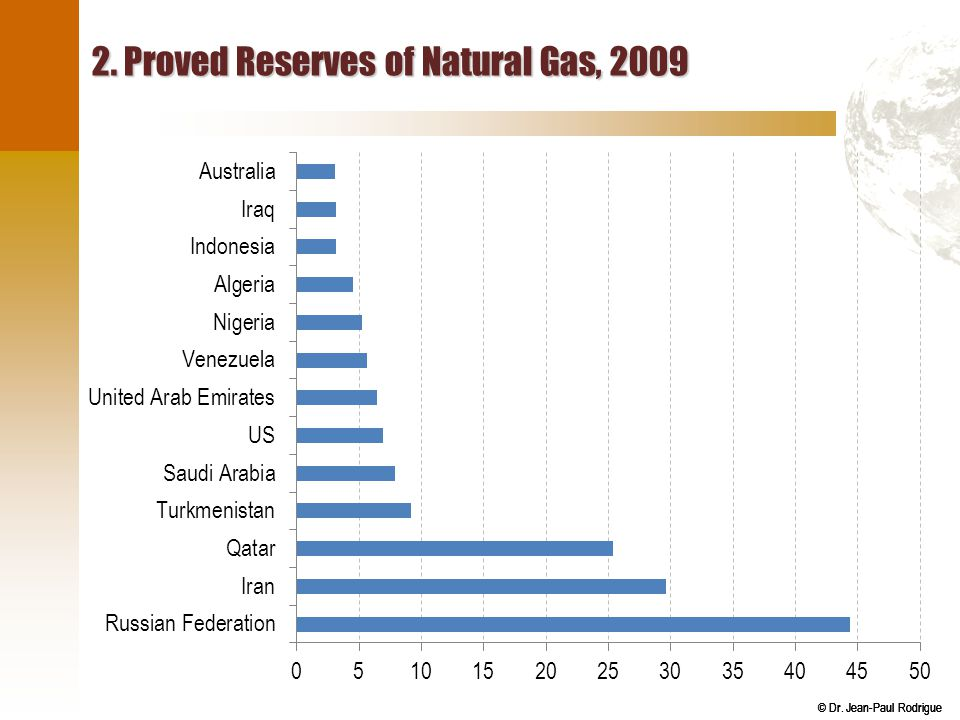 © Dr. Jean-Paul Rodrigue 2. Proved Reserves of Natural Gas, 2009