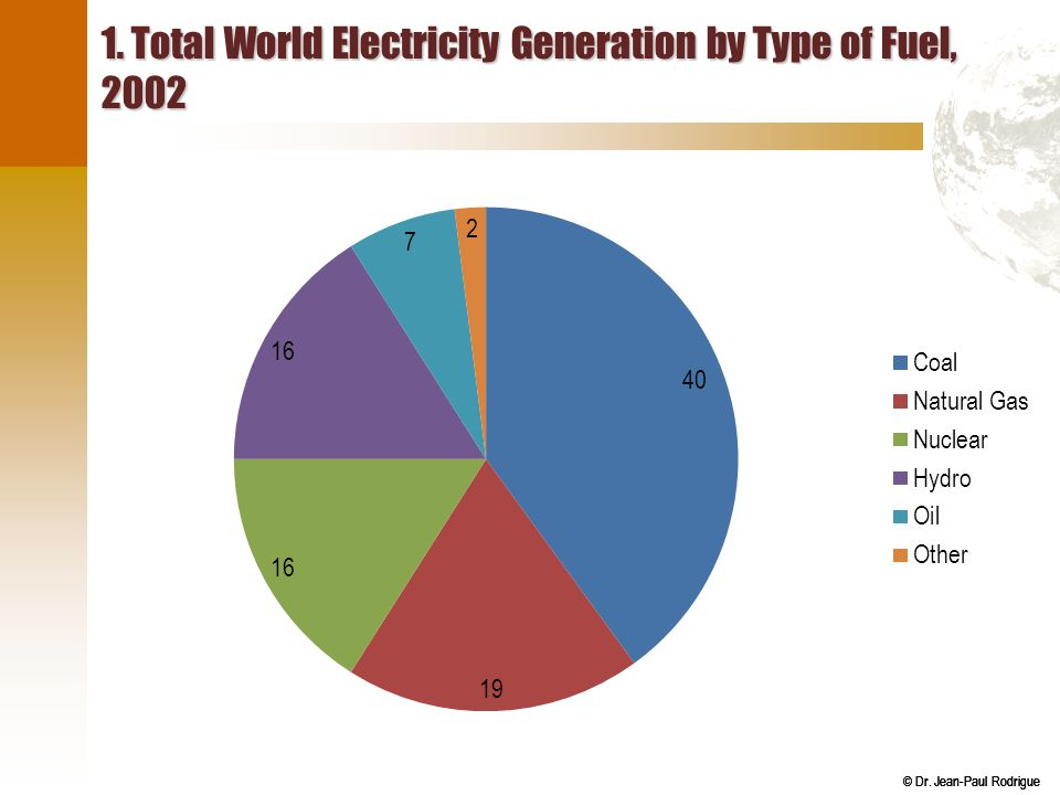 © Dr. Jean-Paul Rodrigue 1. Total World Electricity Generation by Type of Fuel, 2002