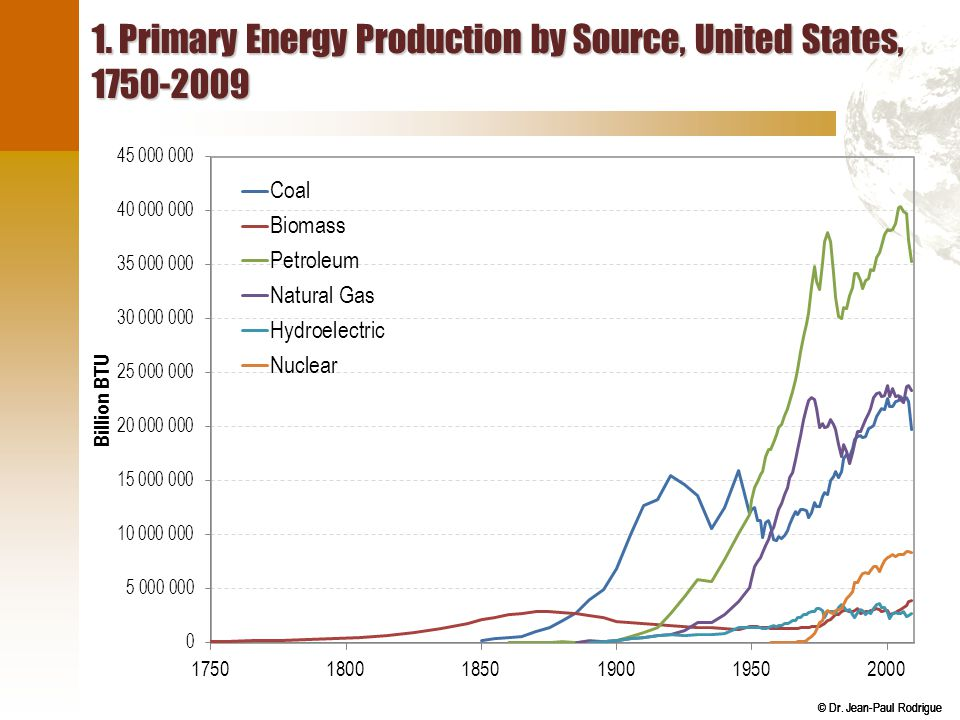 © Dr. Jean-Paul Rodrigue 1. Primary Energy Production by Source, United States, 1750-2009