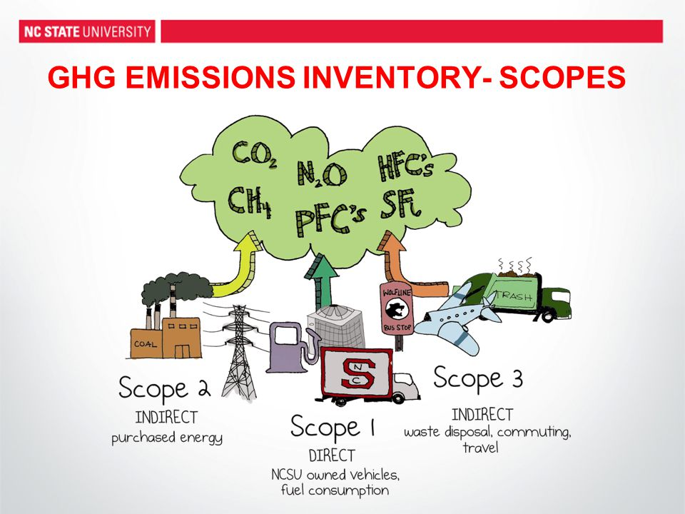 GHG EMISSIONS INVENTORY- SCOPES