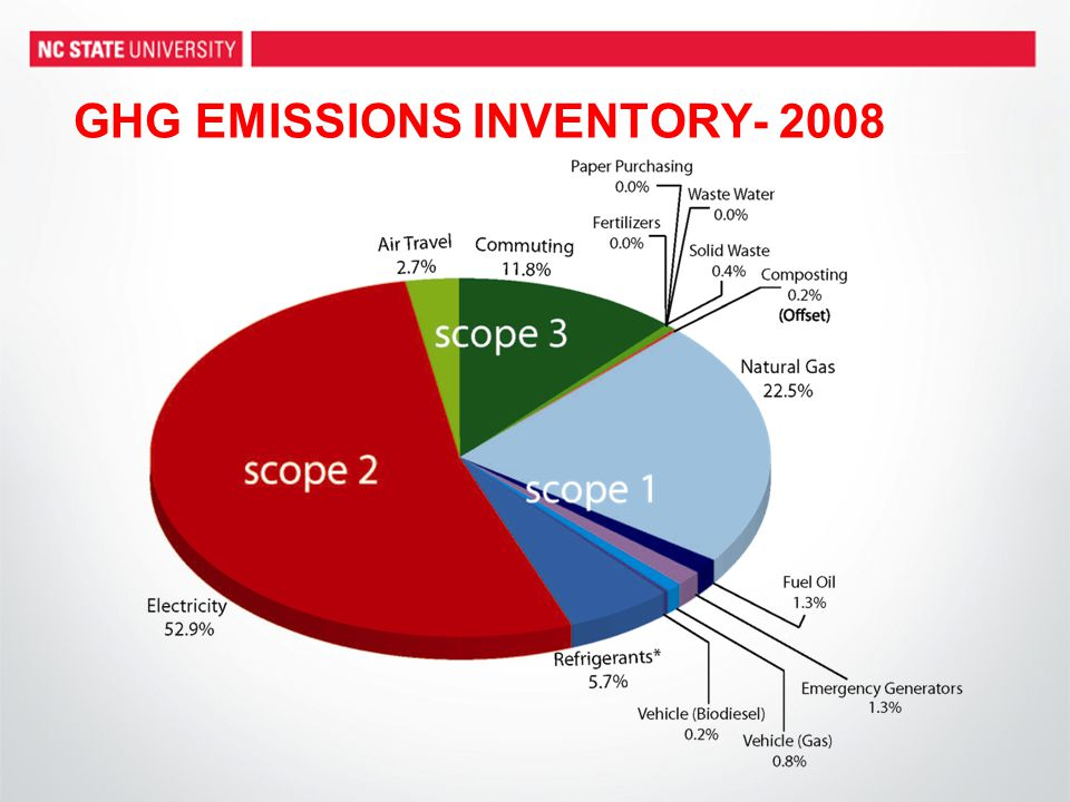 GHG EMISSIONS INVENTORY- 2008
