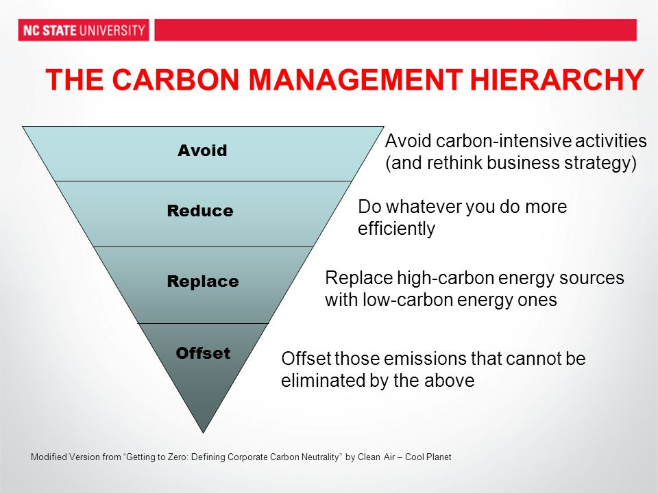 THE CARBON MANAGEMENT HIERARCHY Avoid Reduce Replace Offset Do whatever you do more efficiently Replace high-carbon energy sources with low-carbon ene