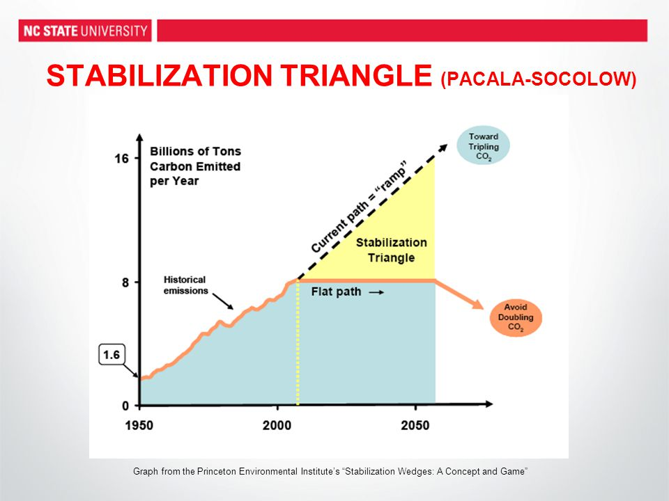STABILIZATION TRIANGLE (PACALA-SOCOLOW) Graph from the Princeton Environmental Institute's Stabilization Wedges: A Concept and Game