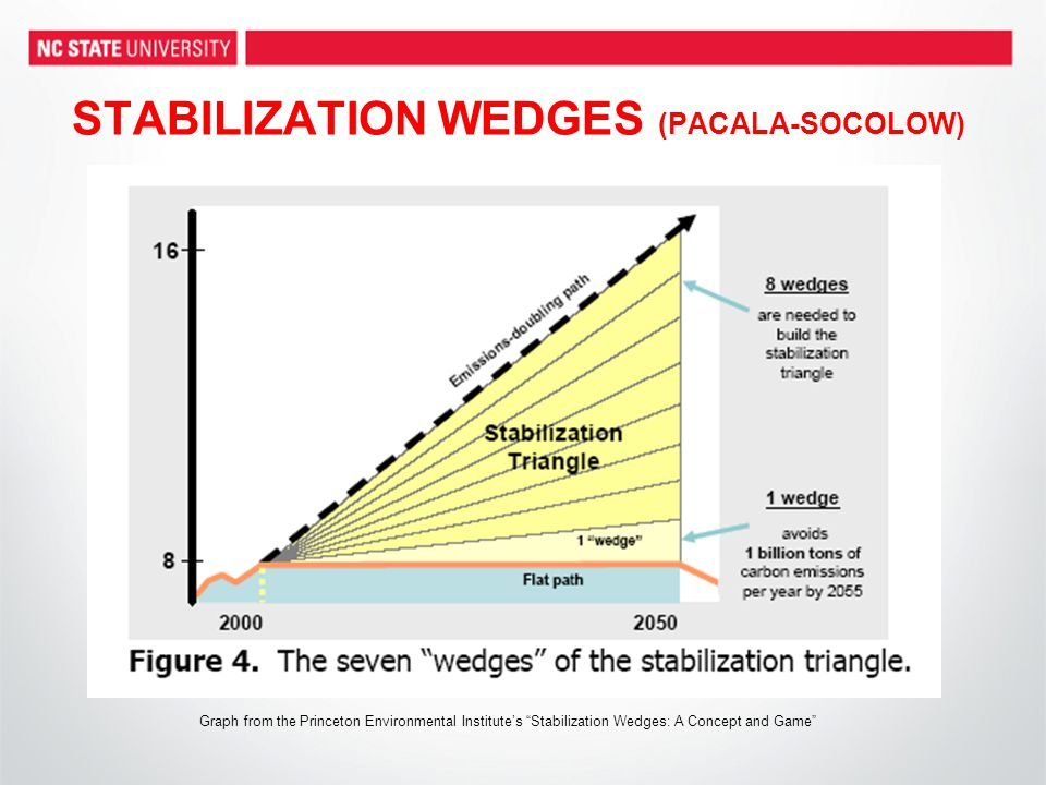 STABILIZATION WEDGES (PACALA-SOCOLOW) Graph from the Princeton Environmental Institute's Stabilization Wedges: A Concept and Game