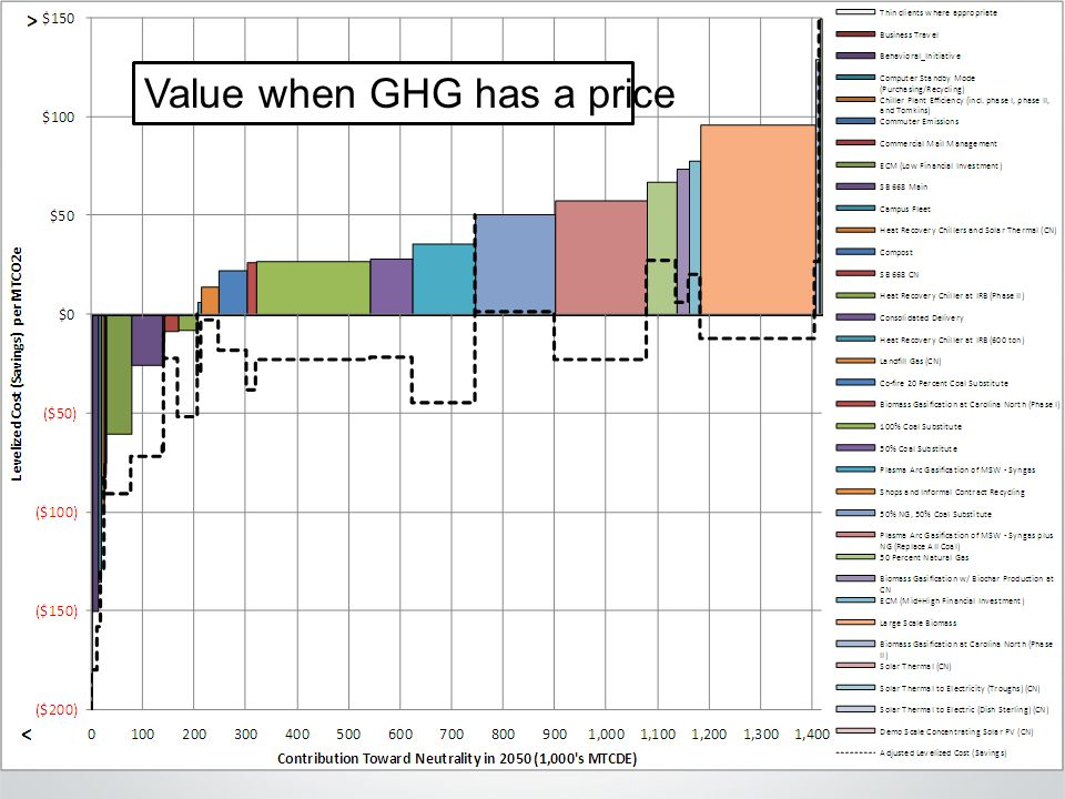 Climate Action Plan Value when GHG has a price