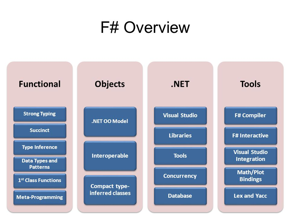 F# Overview Functional Strong Typing SuccinctType Inference Data Types and Patterns 1 st Class FunctionsMeta-Programming Objects.NET OO Model Interoperable Compact type- inferred classes.NET Visual StudioLibrariesToolsConcurrencyDatabase Tools F# CompilerF# Interactive Visual Studio Integration Math/Plot Bindings Lex and Yacc