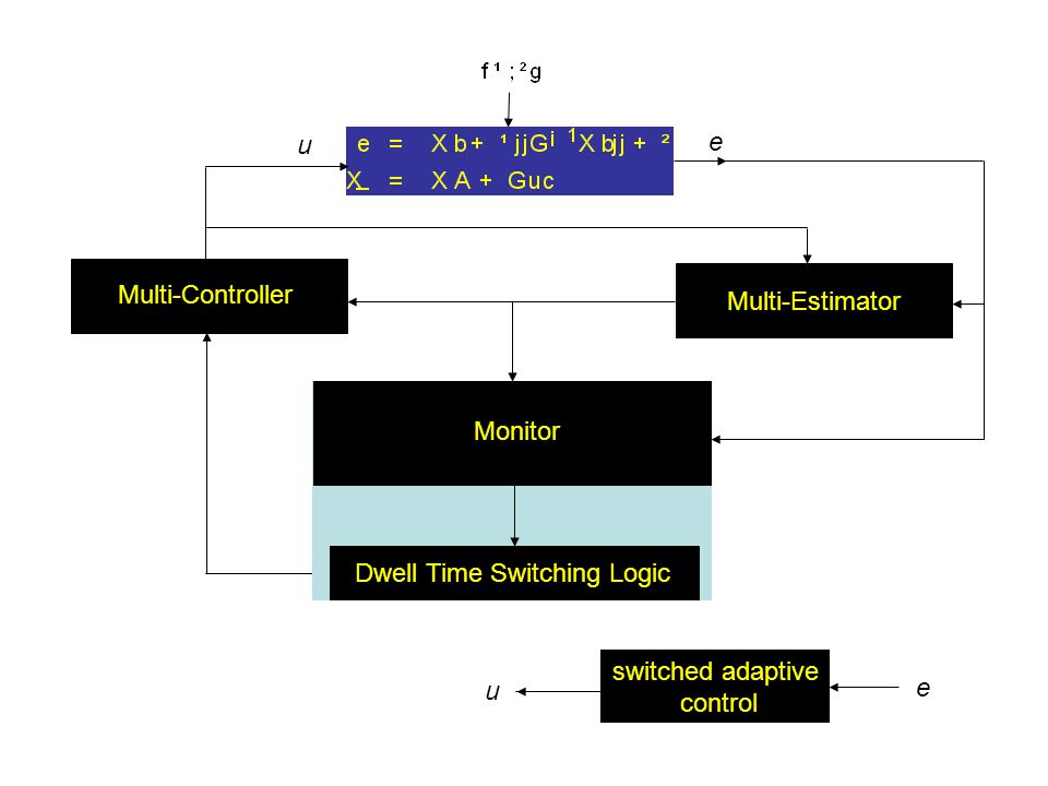 SUPERVISOR u e switched adaptive control Multi-Controller Multi-Estimator u e Monitor Dwell Time Switching Logic
