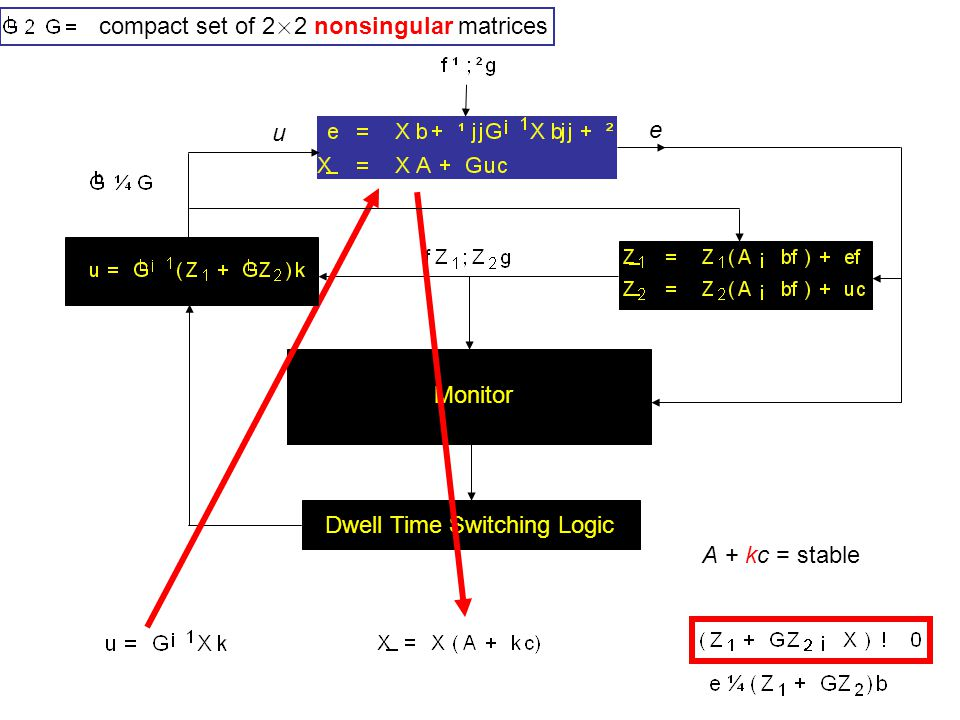 u e Monitor Dwell Time Switching Logic A + kc = stable compact set of 2 £ 2 nonsingular matrices