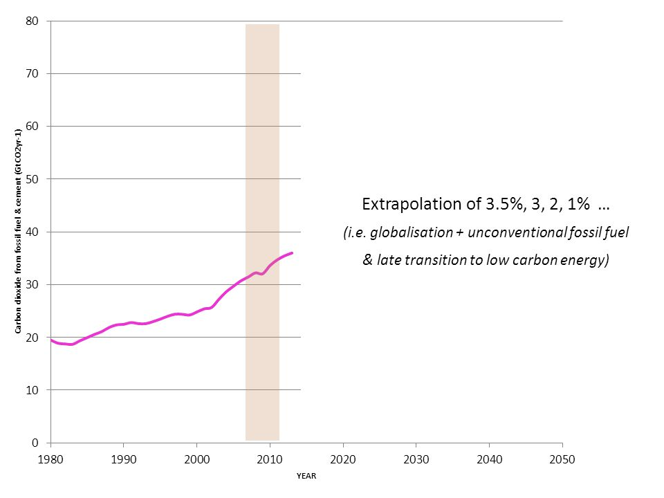 Extrapolation of 3.5%, 3, 2, 1% … (i.e. globalisation + unconventional fossil fuel & late transition to low carbon energy)