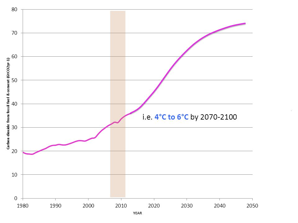 i.e. 4°C to 6°C by 2070-2100