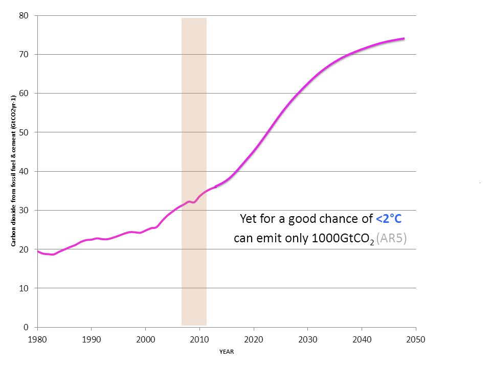 Yet for a good chance of <2°C can emit only 1000GtCO 2 (AR5)