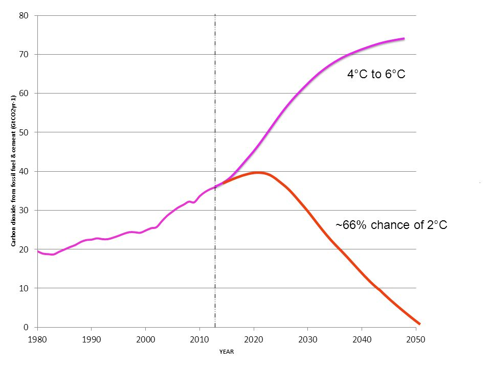 4°C to 6°C ~66% chance of 2°C