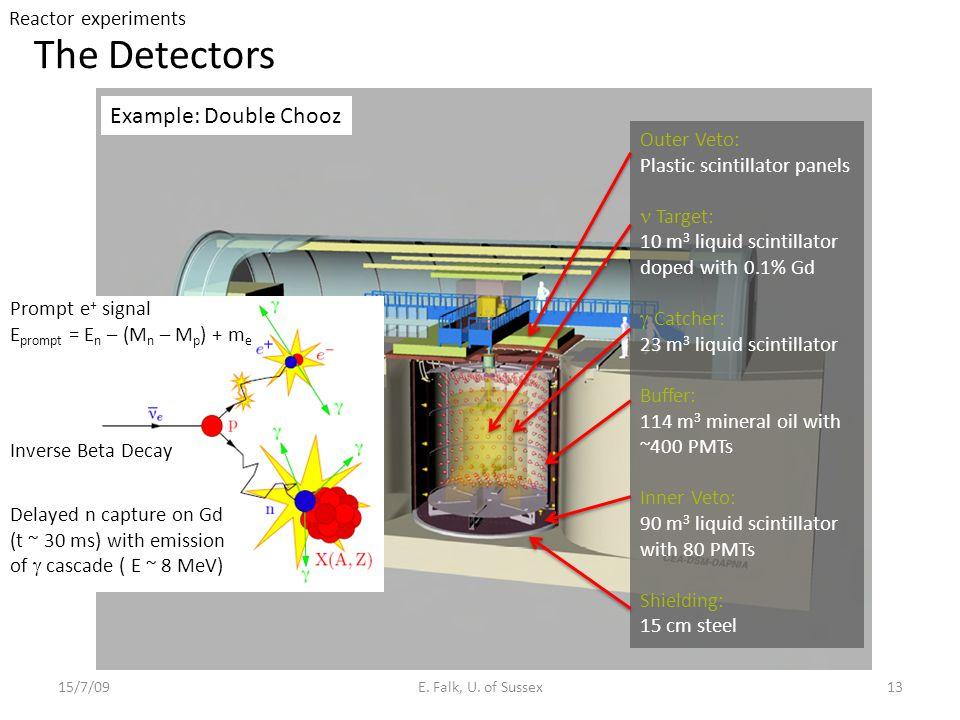 The Detectors 15/7/09E.Falk, U.