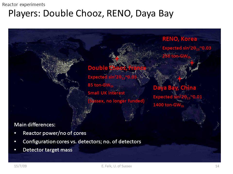Players: Double Chooz, RENO, Daya Bay 15/7/09E.Falk, U.