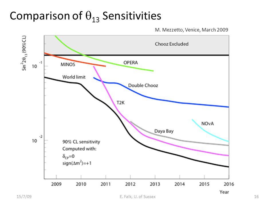 Comparison of  13 Sensitivities 15/7/09E. Falk, U. of Sussex16 M. Mezzetto, Venice, March 2009