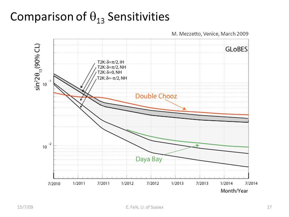 15/7/09E. Falk, U. of Sussex17 Comparison of  13 Sensitivities M. Mezzetto, Venice, March 2009