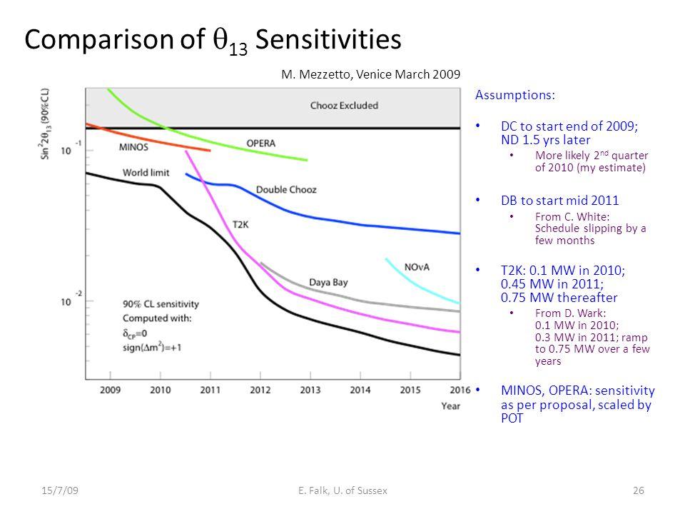 Comparison of  13 Sensitivities 15/7/09E.Falk, U.