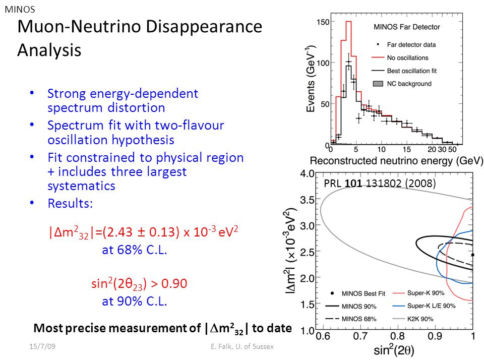 Muon-Neutrino Disappearance Analysis Strong energy-dependent spectrum distortion Spectrum fit with two-flavour oscillation hypothesis Fit constrained to physical region + includes three largest systematics Results: |Δm 2 32 |=(2.43 ± 0.13) x 10 -3 eV 2 at 68% C.L.