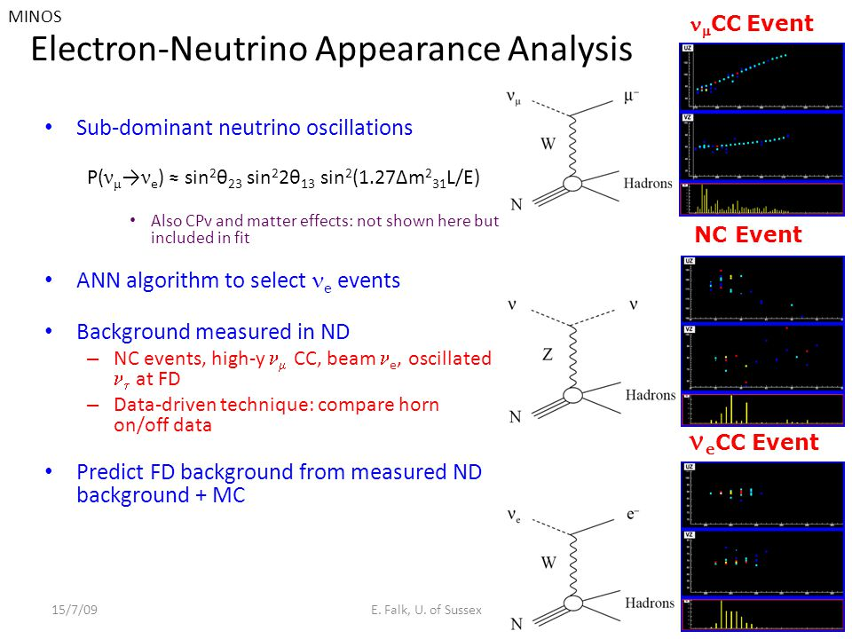 Electron-Neutrino Appearance Analysis Sub-dominant neutrino oscillations P( ν μ → ν e ) ≈ sin 2 θ 23 sin 2 2θ 13 sin 2 (1.27Δm 2 31 L/E) Also CPv and matter effects: not shown here but included in fit ANN algorithm to select e events Background measured in ND – NC events, high-y  CC, beam e, oscillated  at FD – Data-driven technique: compare horn on/off data Predict FD background from measured ND background + MC 15/7/09E.