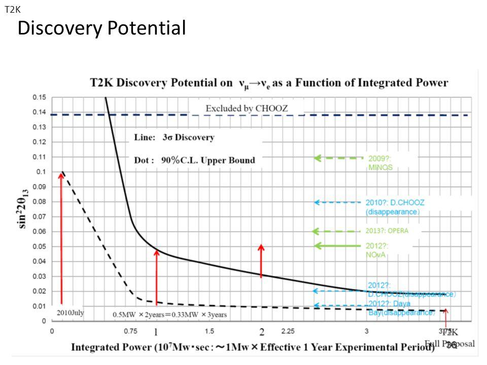 Discovery Potential 15/7/09E. Falk, U. of Sussex40 T2K