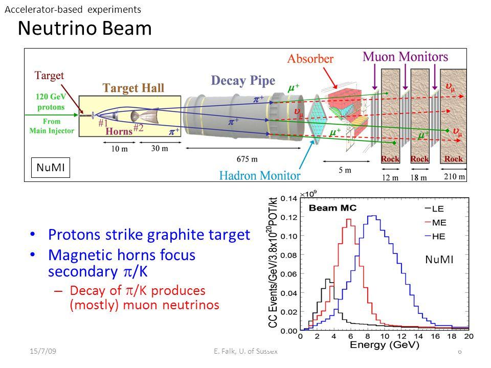 Neutrino Beam Protons strike graphite target Magnetic horns focus secondary  /K – Decay of  /K produces (mostly) muon neutrinos 15/7/09E.