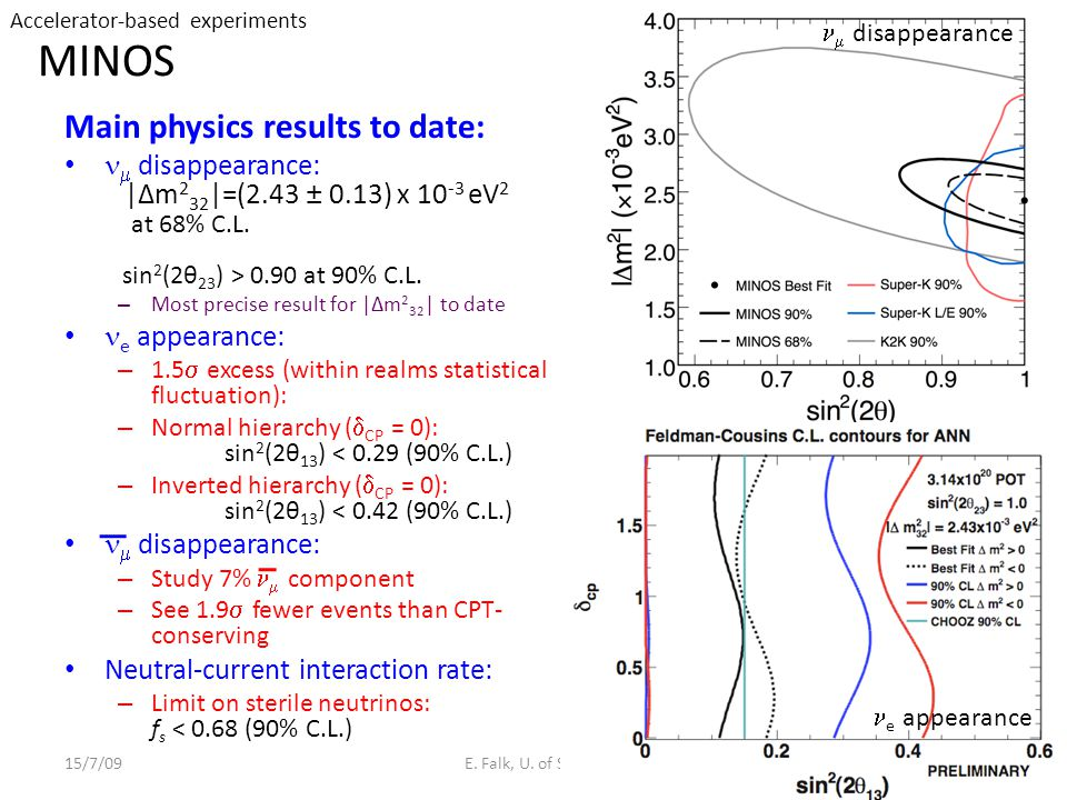 MINOS Main physics results to date:  disappearance: |Δm 2 32 |=(2.43 ± 0.13) x 10 -3 eV 2 at 68% C.L.