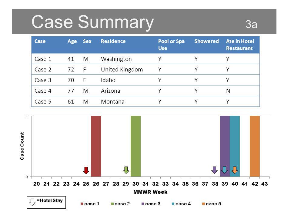 Case Summary 3a =Hotel Stay CaseAgeSexResidencePool or Spa Use ShoweredAte in Hotel Restaurant Case 141MWashingtonYYY Case 272FUnited KingdomYYY Case 370FIdahoYYY Case 477MArizonaYYN Case 561MMontanaYYY
