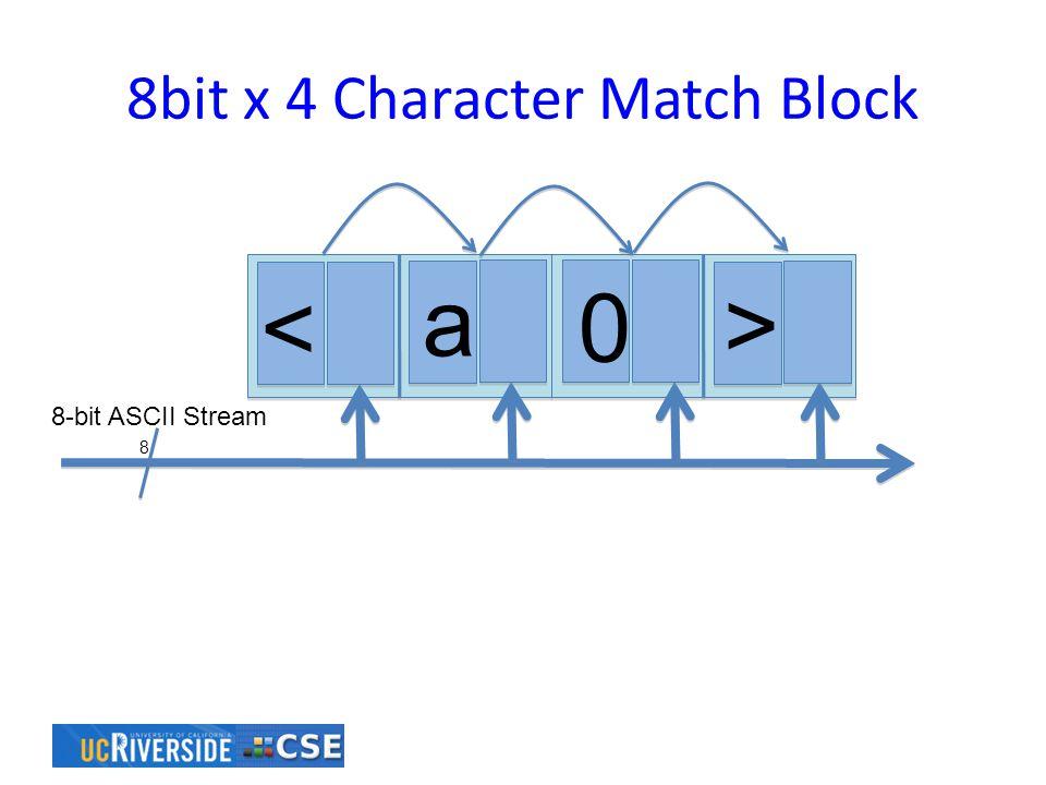 8bit x 4 Character Match Block 8 < a 0 > 8-bit ASCII Stream