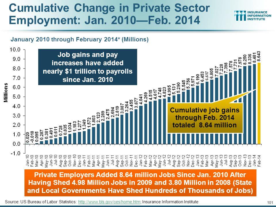 Cumulative Change in Private Employment: Dec. 2007—Dec. 2013 December 2007 through December 2013 (Millions) Source: US Bureau of Labor Statistics: htt