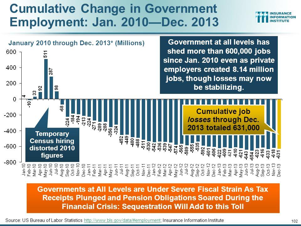 Cumulative Change in Private Sector Employment: Jan. 2010—Feb. 2014 January 2010 through February 2014* (Millions) Source: US Bureau of Labor Statisti