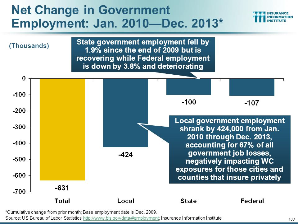 Cumulative Change in Government Employment: Jan. 2010—Dec. 2013 January 2010 through Dec. 2013* (Millions) Source: US Bureau of Labor Statistics http: