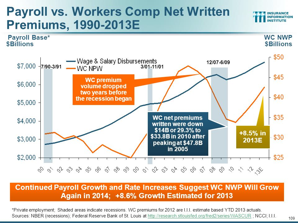 12/01/09 - 9pmeSlide – P6466 – The Financial Crisis and the Future of the P/C 108 Nonfarm Payroll (Wages and Salaries): Quarterly, 2005–2013:Q4 Note: