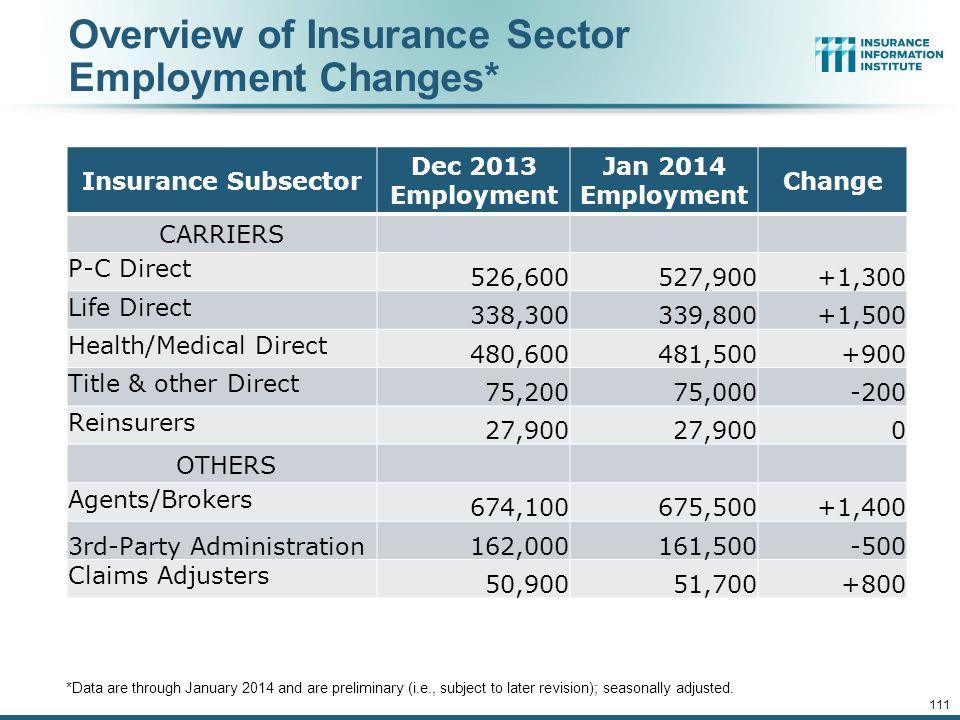 Insurance Industry Employment Trends: 1990-2014 Insurance Information Institute March 2014 Robert P. Hartwig, Ph.D., CPCU, President & Economist Insur