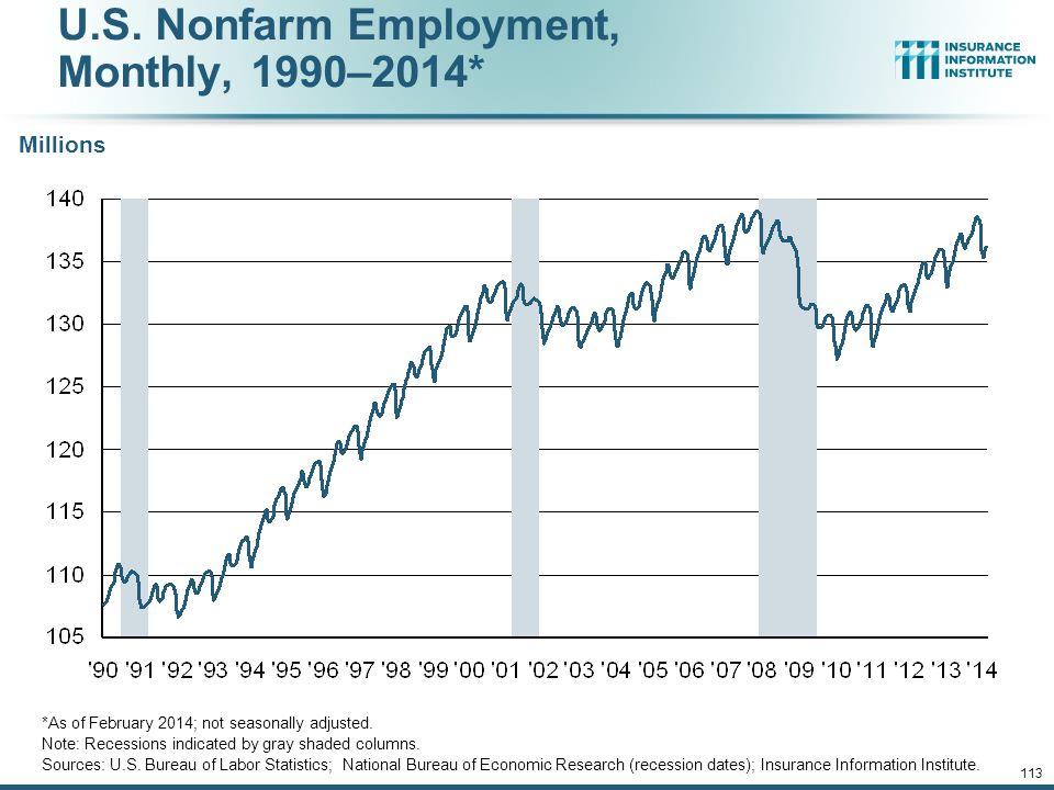 112 Baselines: U.S. Employment Trends