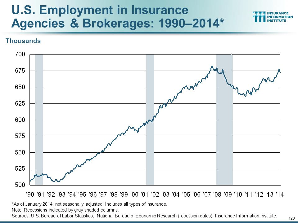 12/01/09 - 9pmeSlide – P6466 – The Financial Crisis and the Future of the P/C 119 U.S. Employment in the Reinsurance Industry: 1990–2014* Thousands *A