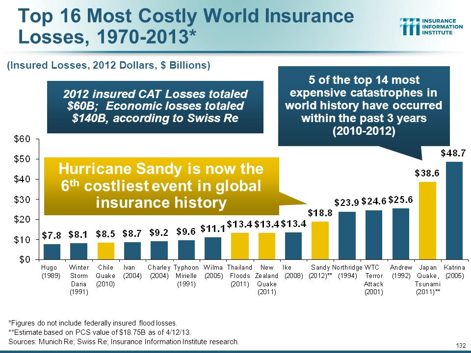 12/01/09 - 9pm 131 Top 16 Most Costly Disasters in U.S. History (Insured Losses, 2012 Dollars, $ Billions) Hurricane Sandy became the 5 th costliest e